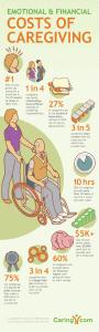 costs of caregiving