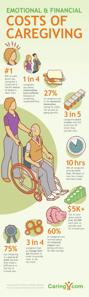 costs of caregiving